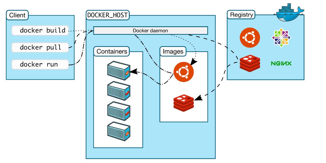 Docker中的构建上下文